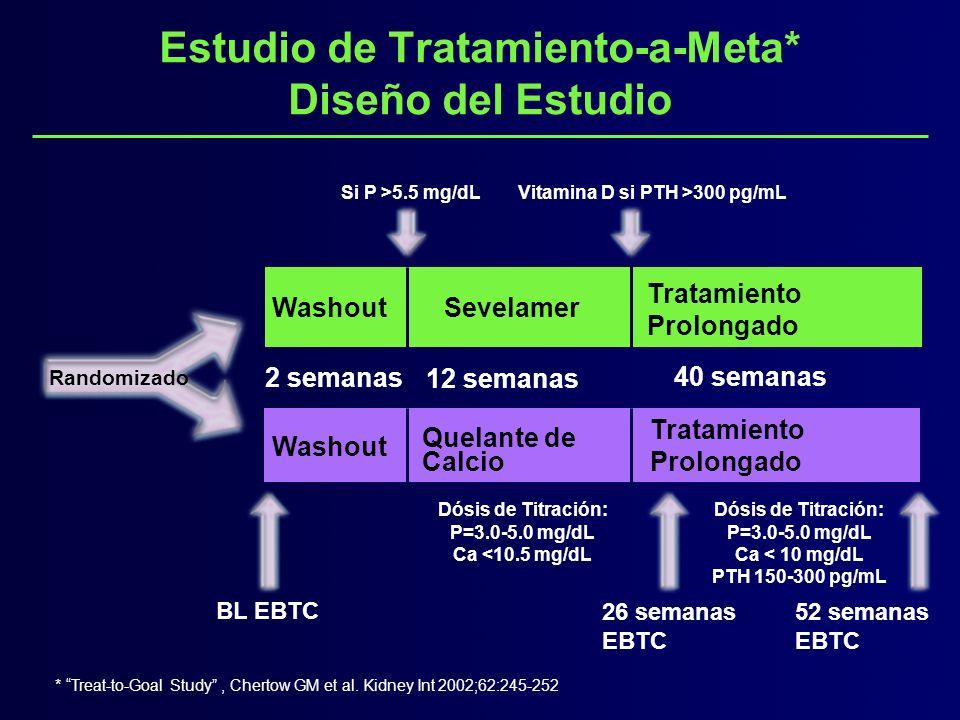 Estudio de Tratamiento-a-Meta Demografía en la Línea Basal Fumador Diabetis IMC (kg/m 2 ) Género (% masculino) Período en diálisis (años) Edad (años) 8% 33% 26 ± 5 66% 2.9 56 ± 16 Calcio 3% 32% 26 ± 5 64% 3.6 57 ± 14 Sevelámero Raza (% blanca) 66% 71% Chertow GM et al.