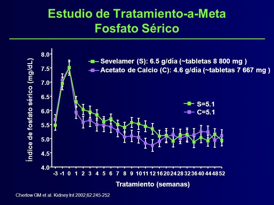 Estudio de Tratamiento-a-Meta Calcio Sérico Estudio (semanas) -203691216202428323640444852 10.5 10.0 9.5 9.0 8.5 S=9.50 C=9.70 S = 9.40 C = 9.30 Sevelamer Calcio Chertow GM et al.