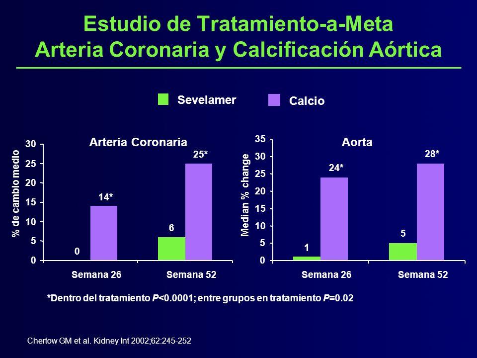 Entre los grupos: P=0.03 (coronaria), P=0.01 (aorta) Sevelámero Calcio (%) de cambio medio -7% 0 10 20 30 40 60 70 90 20% 83% 66% -10 -5 50 80 Arteria Coronaria Aorta P=NS P<0.0001 Estudio de Tratamiento-a-Meta: 2 Años de Datos Europeos Arteria Coronaria y Calcificación Aórtica Asmus HG et al.