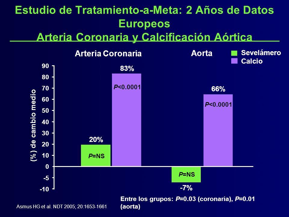 Entre los grupos: P=0.03 (coronaria), P=0.01 (aorta) Sevelámero Calcio (%) de cambio medio -7% 0 10 20 30 40 60 70 90 20% 83% 66% -10 -5 50 80 Arteria