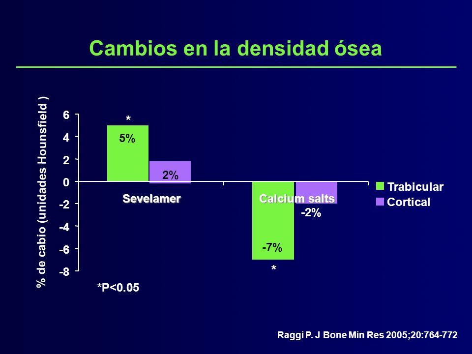 Cambios en la densidad ósea -8 -6 -4 -2 0 2 4 6 Sevelamer Calcium salts Trabicular Cortical * * *P<0.05 % de cabio (unidades Hounsfield ) 5% 2% -7% -2