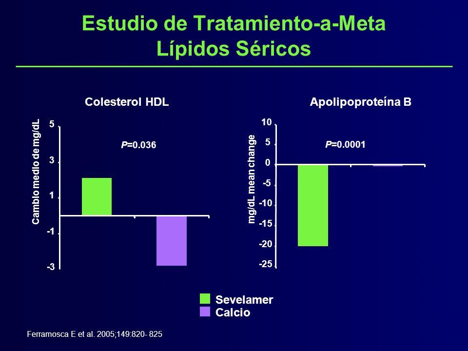 Estudio de Tratamiento-a-Meta Lípidos Séricos Ferramosca E et al. 2005;149:820- 825 2.1* -2.8 P=0.036 -3 1 3 5 Cambio medio de mg/dL Colesterol HDL P=