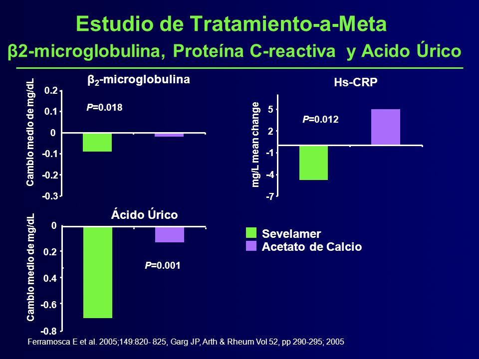 Estudio de Tratamiento-a-Meta β2-microglobulina, Proteína C-reactiva y Acido Úrico Ferramosca E et al. 2005;149:820- 825, Garg JP, Arth & Rheum Vol 52