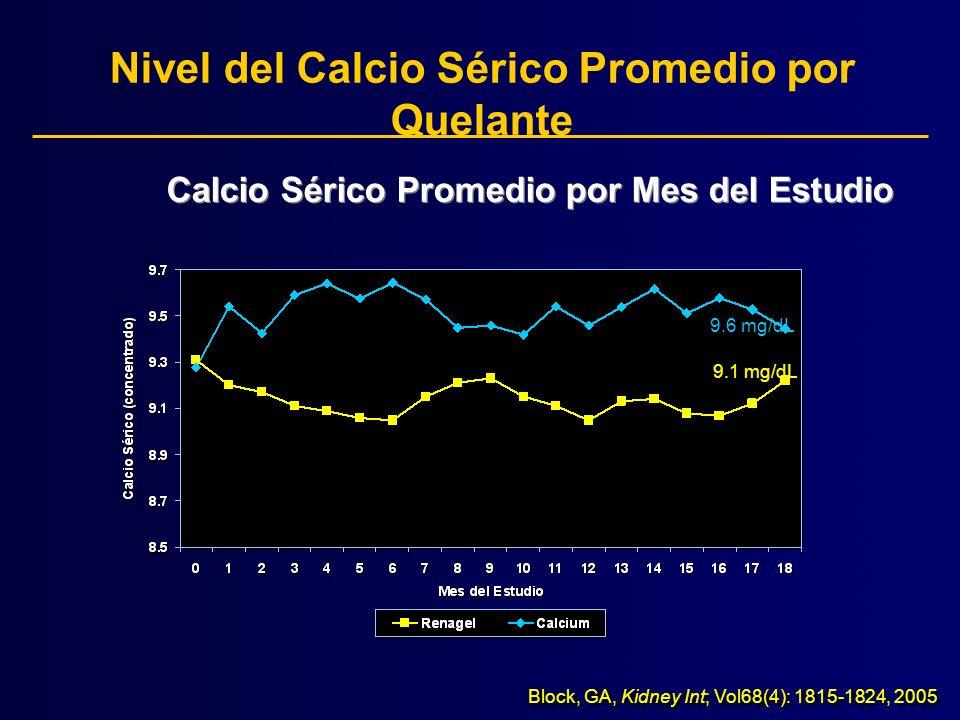 Control Promedio del Fosfato con Quelantes Fosfato Sérico Promedio por Mes del Estudio Block, GA, Kidney Int; Vol68(4): 1815-1824, 2005 5.1mg/dL 5.2 mg/dL Calcio Elemental = 2.3 g/day Sevelamer = 8 g/day (10 pills) n = 109