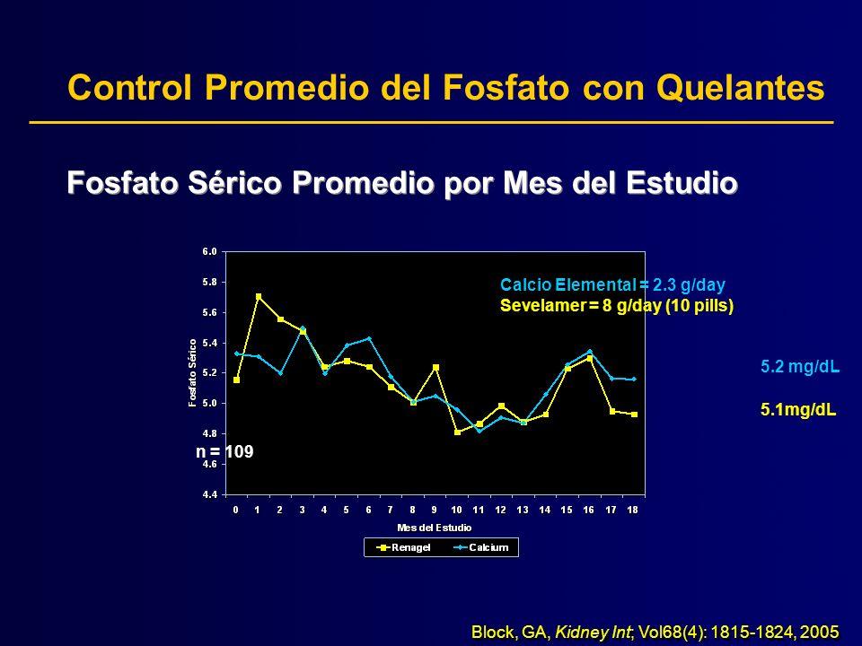 Efectos del sevelamer y del calcio en la calcificación arterial coronaria en pacientes nuevos a la hemodiálisis SevelamerCalcio Fosfato5.2 (0.9)5.1 (0.8) Calcio Corregido9.1 (0.5)9.6 (0.5)P<0.05 Ca x P47 (7)49 (8) PTH298 (152)243 (136)P<0.05 LDL60 (34)81 (26)P<0.05 Albúmina3.8 (0.3)3.8 (0.4) CRP9.1 (9.7)10.5 (10.3) Hipercalcemia (Ca >10.2 mg/dL) 22%54%P<0.0001 Hipercalcemia Severa (Ca >11 mg/dL) 5%24%P<0.02 Promedio (SD) Block GA.