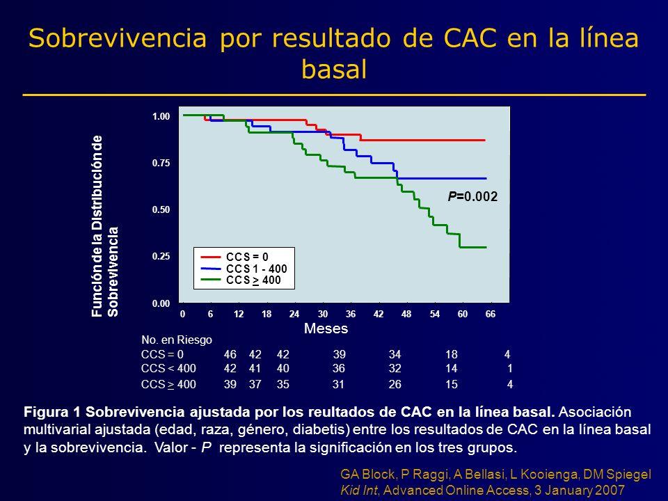 Sobrevivencia por resultado de CAC en la línea basal Meses 0612182430364248546066 Función de la Distribución de Sobrevivencia 0.00 0.25 0.50 0.75 1.00