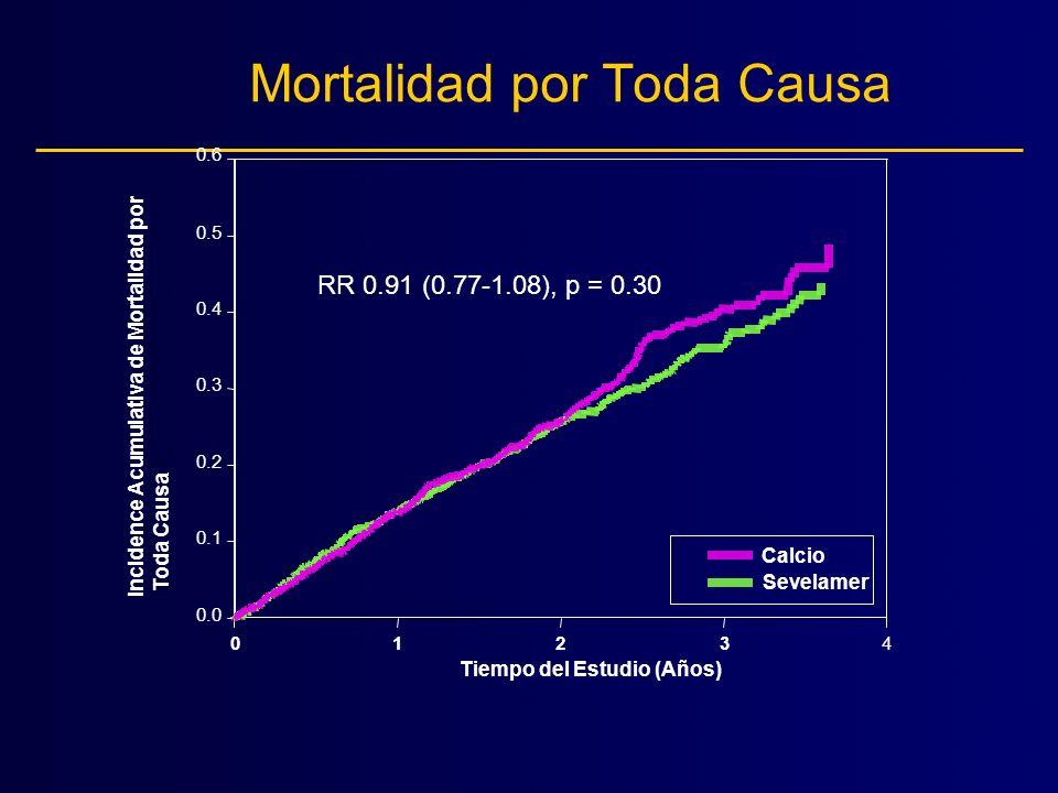 Interacciones del Tratamiento Variable Género [masculino/femenino] Raza [negra/blanca] Edad [< 65 o 65 años] Diabetis [sí/no] Tipo de Diálisis or > 2 años Causa de ESRD diabetis, hipertensión, otras Modelo de Regresión Cox Valor-p 0.67 0.84 0.03 0.35 0.83 0.82