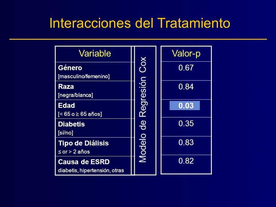Interacciones del Tratamiento Variable Género [masculino/femenino] Raza [negra/blanca] Edad [< 65 o 65 años] Diabetis [sí/no] Tipo de Diálisis or > 2