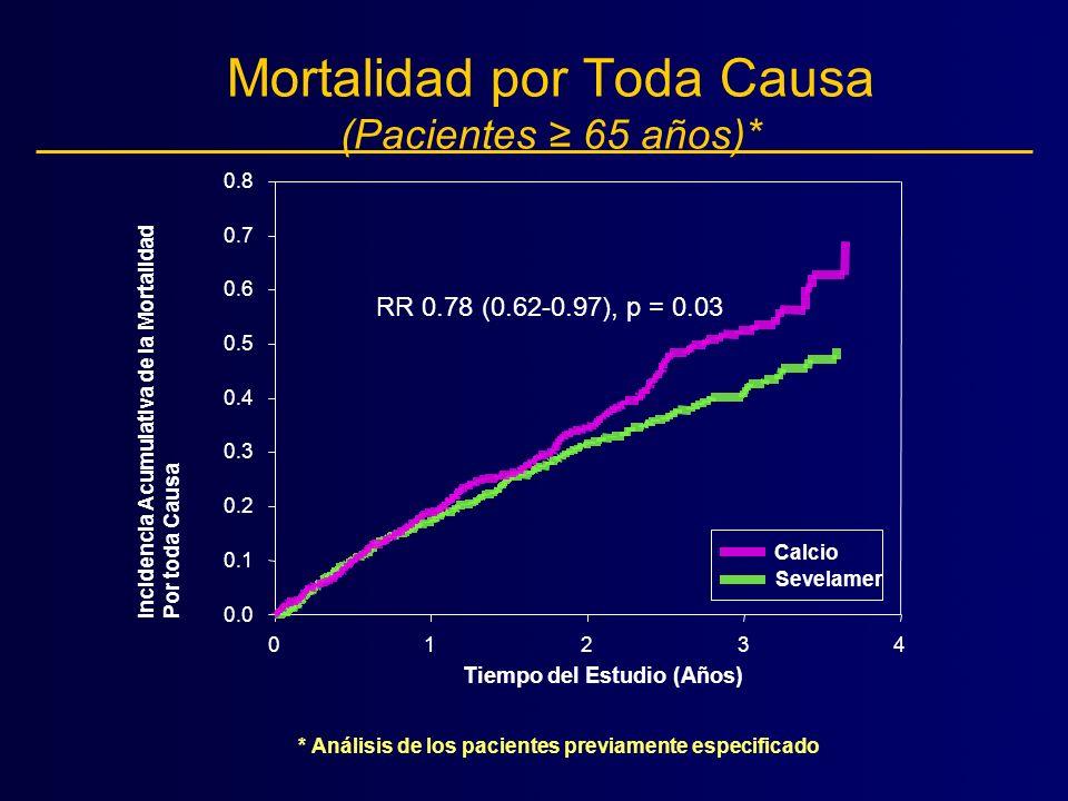 Tiempo del Estudio (Años) Incidencia Acumulativa de la Mortalidad Por toda Causa 01234 0.0 0.1 0.2 0.3 0.4 0.5 0.6 0.7 0.8 Sevelamer Calcio RR 0.78 (0