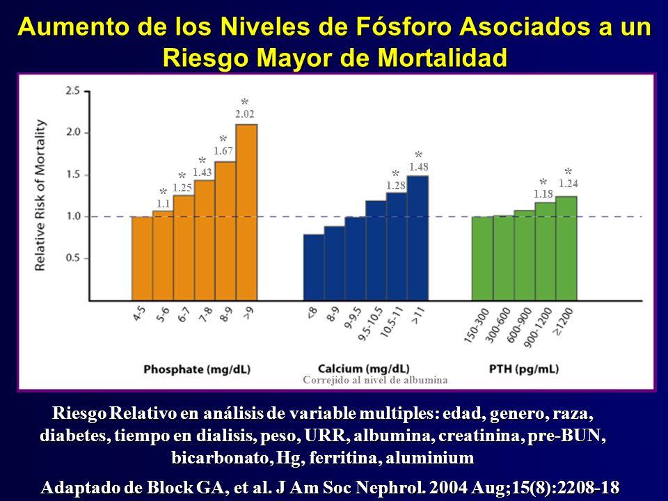 Fósforo sérico y riesgo de muerte por todas causas en 6730 pacientes con IRC fases III-V prediálisis mg/dL Riesgo relativo * * * * * Muertes 10.2 10.3 12.5 16.3 19.3 25.7 30.5 100 pt-años.