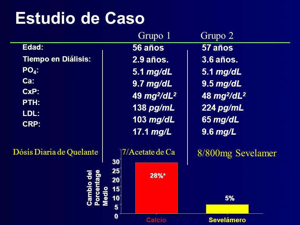 Estudio de Caso Edad: Tiempo en Diálisis: PO 4 : Ca: CxP: PTH: LDL: CRP: 56 años 57 años 2.9 años. 3.6 años. 5.1 mg/dL 9.7 mg/dL 9.5 mg/dL 49 mg 2 /dL