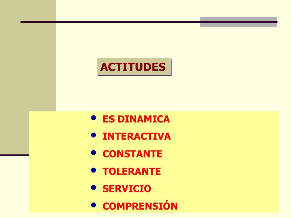 ACTITUDES ES DINAMICA INTERACTIVA CONSTANTE TOLERANTE SERVICIO COMPRENSIÓN