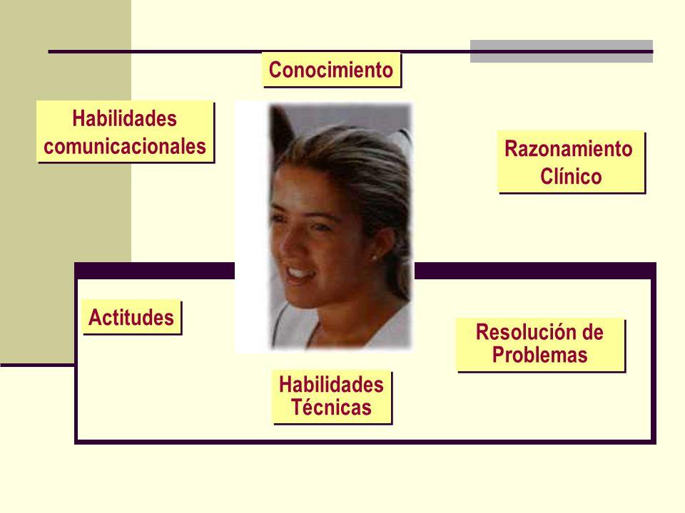 Habilidades comunicacionales Habilidades comunicacionales Conocimiento Razonamiento Clínico Razonamiento Clínico Resolución de Problemas Habilidades T