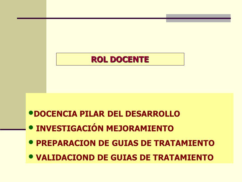 ROL DOCENTE DOCENCIA PILAR DEL DESARROLLO INVESTIGACIÓN MEJORAMIENTO PREPARACION DE GUIAS DE TRATAMIENTO VALIDACIOND DE GUIAS DE TRATAMIENTO