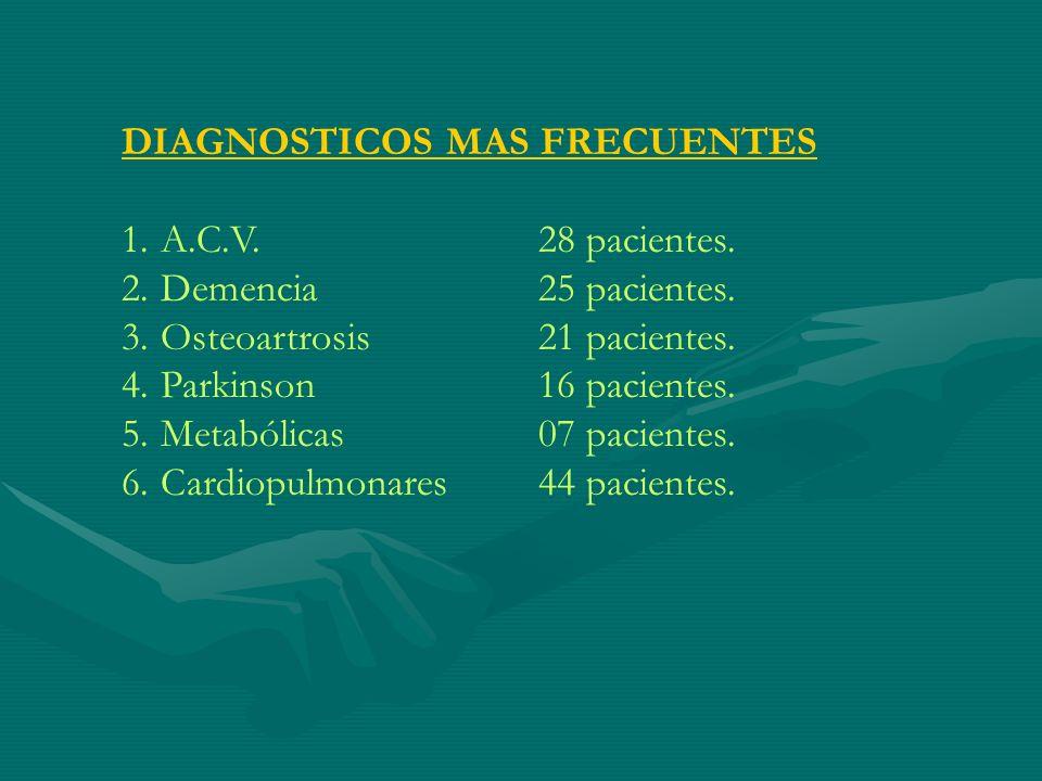 DIAGNOSTICOS MAS FRECUENTES 1.A.C.V.28 pacientes. 2.Demencia 25 pacientes. 3.Osteoartrosis21 pacientes. 4.Parkinson16 pacientes. 5.Metabólicas07 pacie