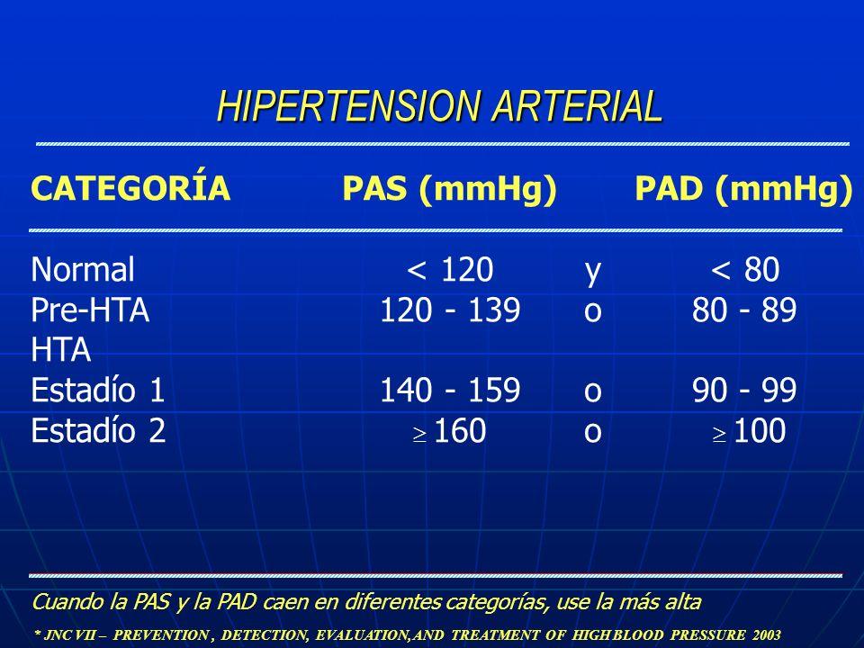 HIPERTENSION ARTERIAL Cuando la PAS y la PAD caen en diferentes categorías, use la más alta CATEGORÍA Normal Pre-HTA HTA Estadío 1 Estadío 2 PAS (mmHg
