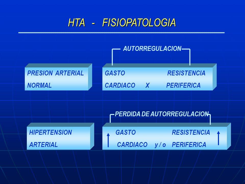 HTA - FISIOPATOLOGIA PRESION ARTERIAL NORMAL GASTO RESISTENCIA CARDIACO y / o PERIFERICA GASTO RESISTENCIA CARDIACO X PERIFERICA HIPERTENSION ARTERIAL