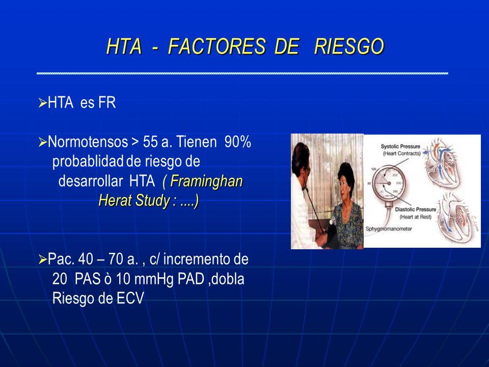 HTA - FACTORES DE RIESGO HTA es FR Normotensos > 55 a. Tienen 90% probablidad de riesgo de Framinghan Herat Study :....) desarrollar HTA ( Framinghan