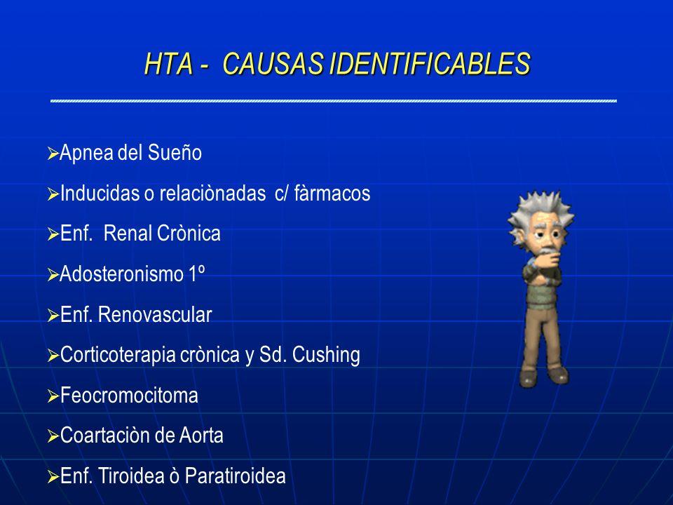 HTA - CAUSAS IDENTIFICABLES Apnea del Sueño Inducidas o relaciònadas c/ fàrmacos Enf. Renal Crònica Adosteronismo 1º Enf. Renovascular Corticoterapia
