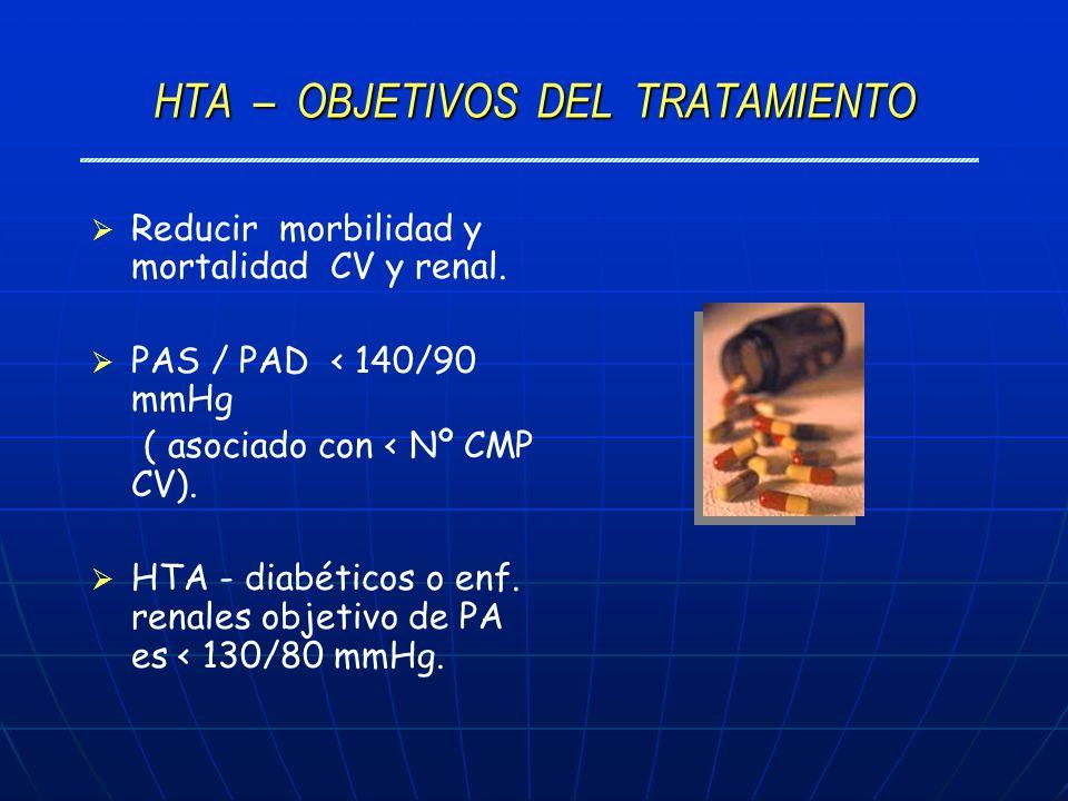 HTA – OBJETIVOS DEL TRATAMIENTO Reducir morbilidad y mortalidad CV y renal. PAS / PAD < 140/90 mmHg ( asociado con < Nº CMP CV). HTA - diabéticos o en