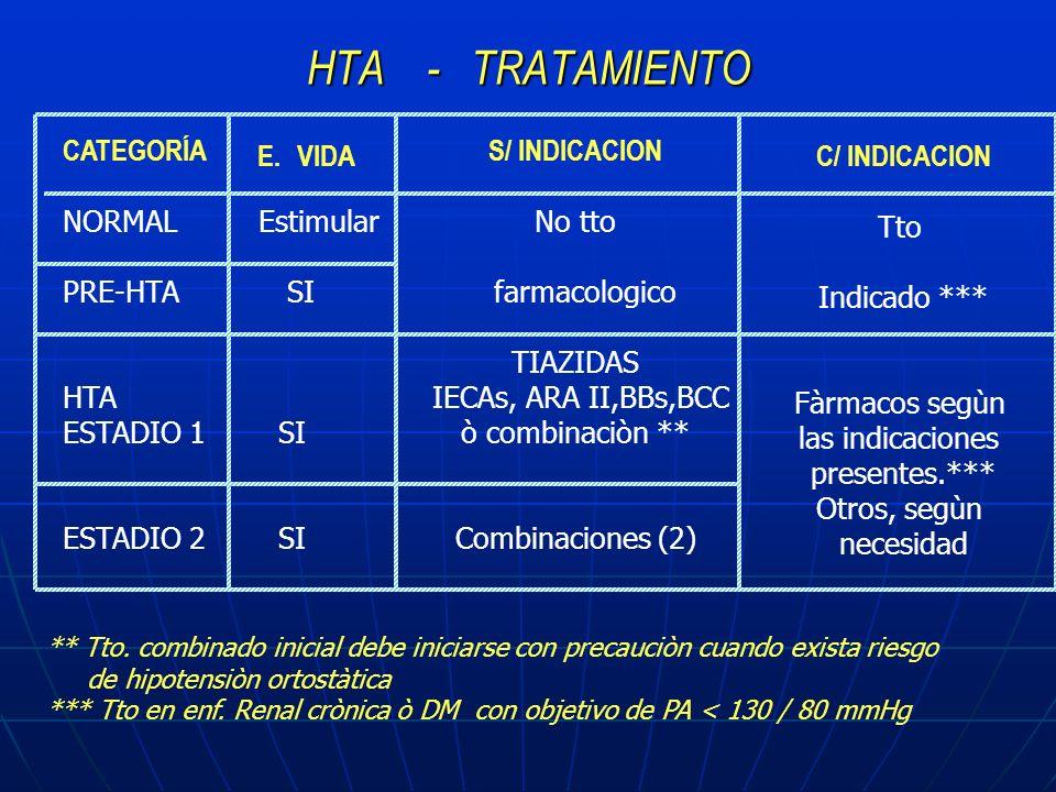 HTA - TRATAMIENTO ** Tto. combinado inicial debe iniciarse con precauciòn cuando exista riesgo de hipotensiòn ortostàtica *** Tto en enf. Renal crònic