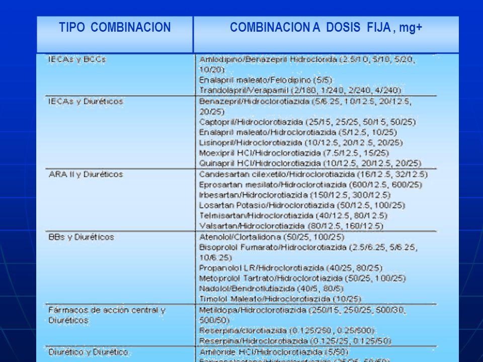 TIPO COMBINACIONCOMBINACION A DOSIS FIJA, mg+