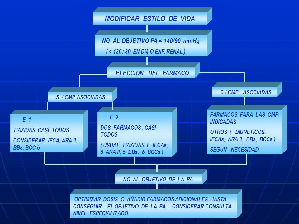 MODIFICAR ESTILO DE VIDA NO AL OBJETIVO PA < 140/90 mmHg ( < 130 / 80 EN DM O ENF. RENAL ) ELECCION DEL FARMACO C / CMP. ASOCIADAS S / CMP. ASOCIADAS