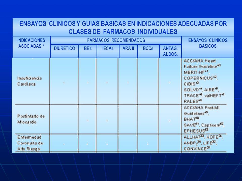 ENSAYOS CLINICOS Y GUIAS BASICAS EN INDICACIONES ADECUADAS POR CLASES DE FARMACOS INDIVIDUALES ANTAG. ALDOS. BCCsARA IIIECAsBBsDIURETICO ENSAYOS CLINI