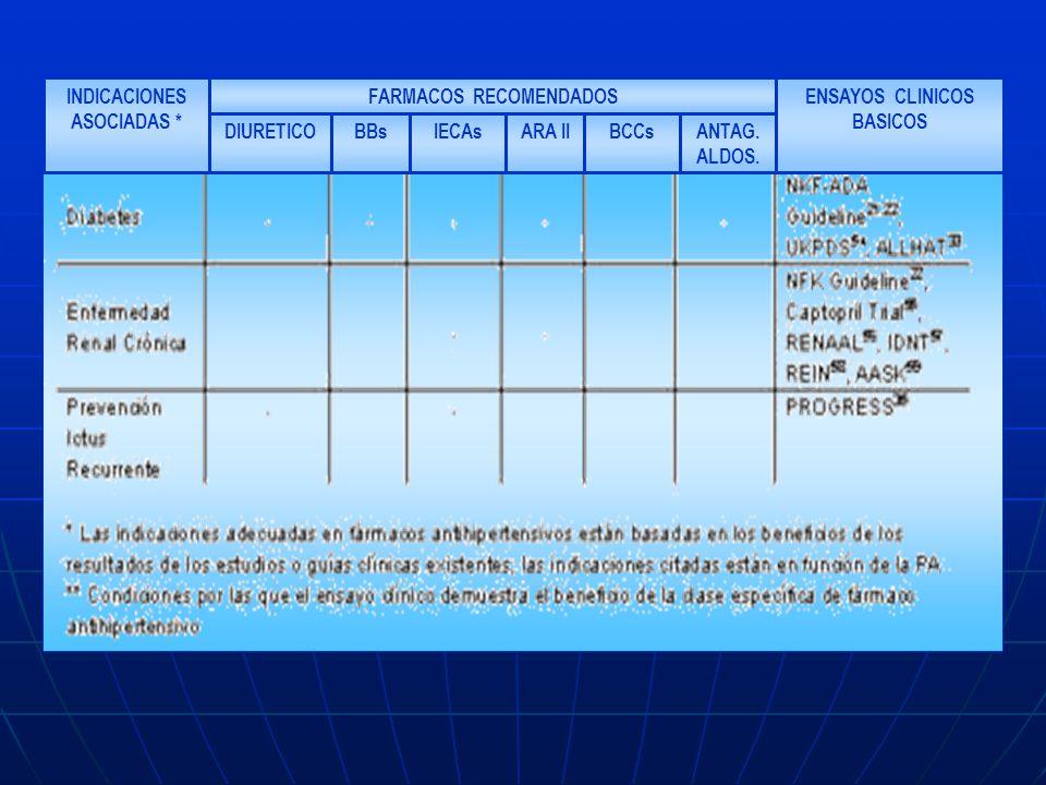 ANTAG. ALDOS. BCCsARA IIIECAsBBsDIURETICO ENSAYOS CLINICOS BASICOS FARMACOS RECOMENDADOSINDICACIONES ASOCIADAS *