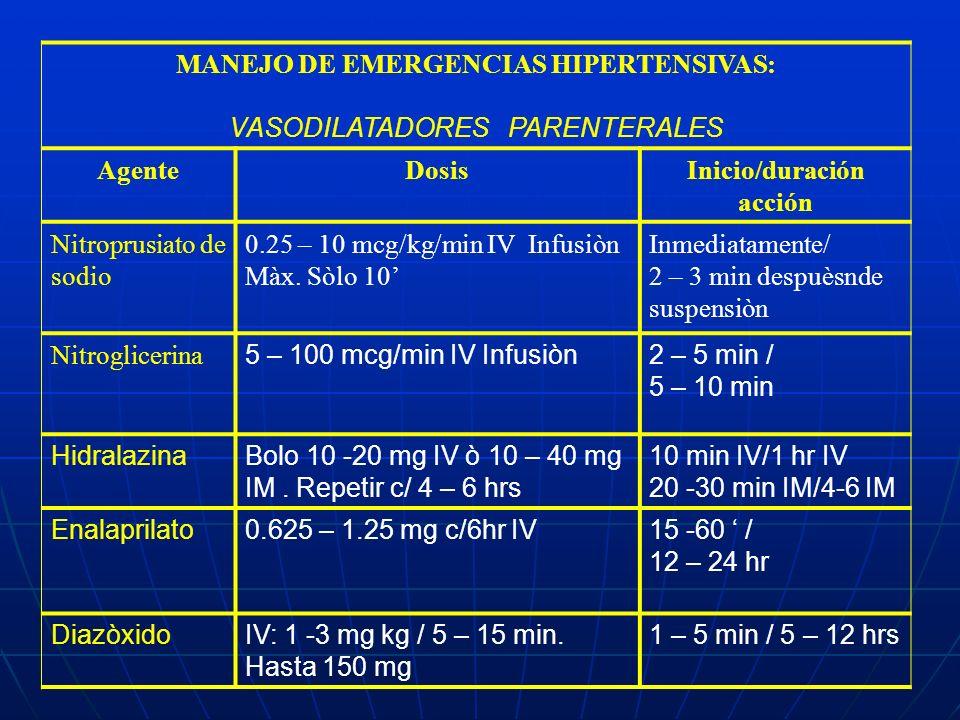 MANEJO DE EMERGENCIAS HIPERTENSIVAS: VASODILATADORES PARENTERALES AgenteDosisInicio/duración acción Nitroprusiato de sodio 0.25 – 10 mcg/kg/min IV Inf