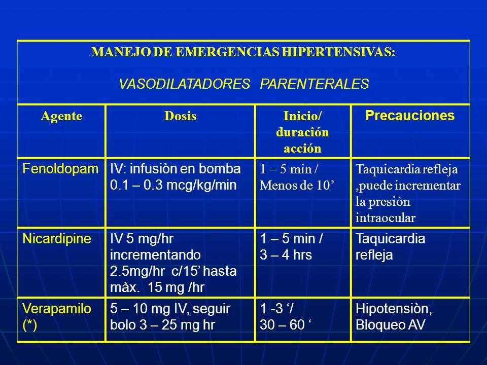 MANEJO DE EMERGENCIAS HIPERTENSIVAS: VASODILATADORES PARENTERALES AgenteDosisInicio/ duración acción Precauciones FenoldopamIV: infusiòn en bomba 0.1