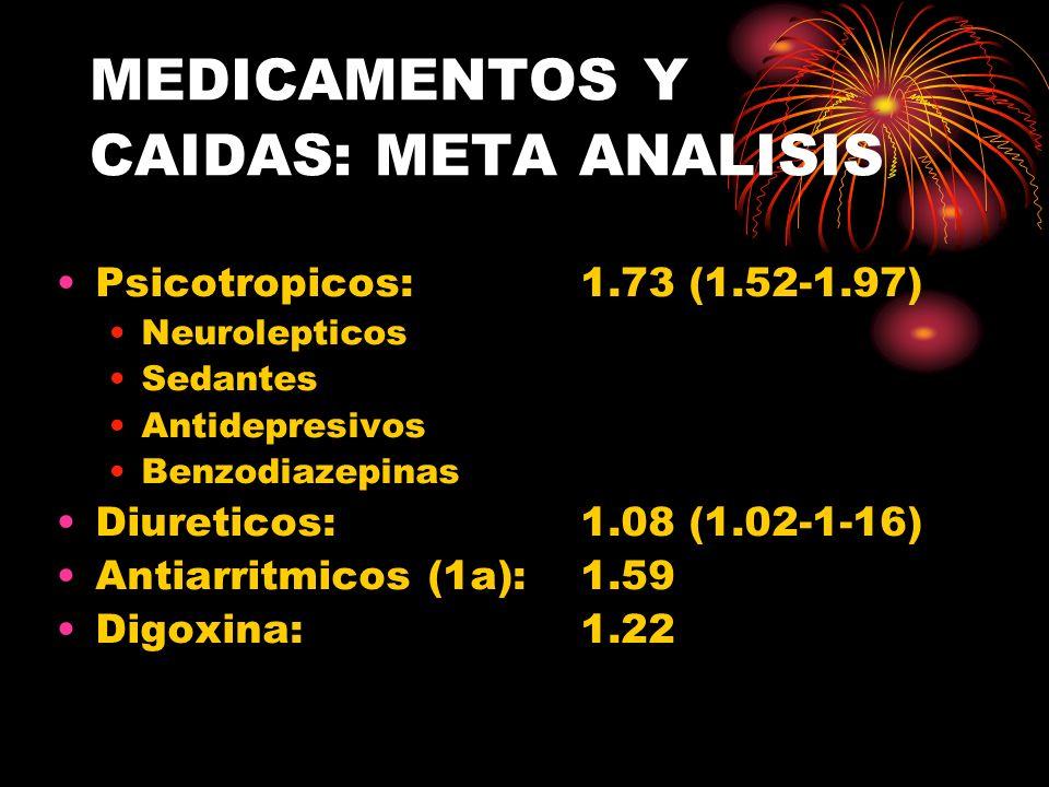 MEDICAMENTOS Y CAIDAS: META ANALISIS Psicotropicos: 1.73 (1.52-1.97) Neurolepticos Sedantes Antidepresivos Benzodiazepinas Diureticos: 1.08 (1.02-1-16