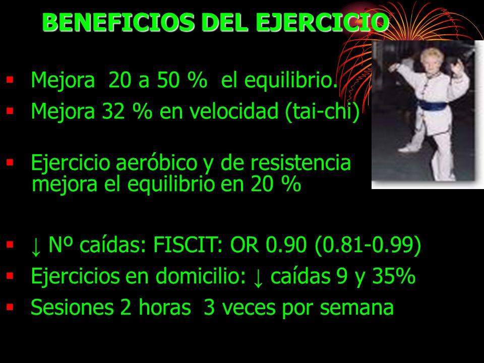 BENEFICIOS DEL EJERCICIO Mejora 20 a 50 % el equilibrio. Mejora 32 % en velocidad (tai-chi) Ejercicio aeróbico y de resistencia mejora el equilibrio e