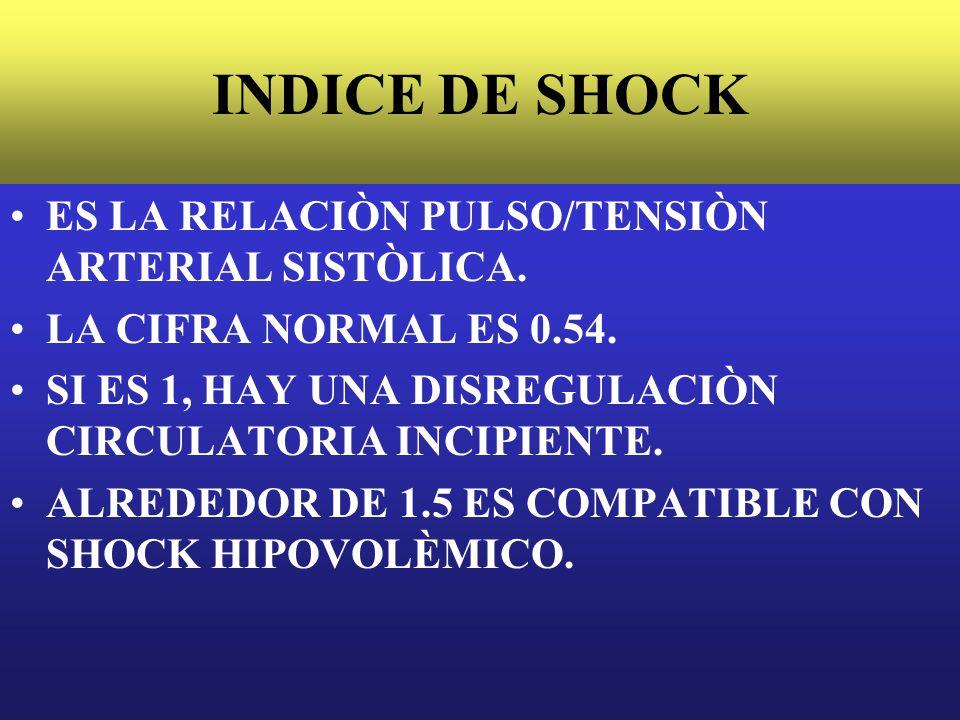 INDICE DE SHOCK ES LA RELACIÒN PULSO/TENSIÒN ARTERIAL SISTÒLICA. LA CIFRA NORMAL ES 0.54. SI ES 1, HAY UNA DISREGULACIÒN CIRCULATORIA INCIPIENTE. ALRE