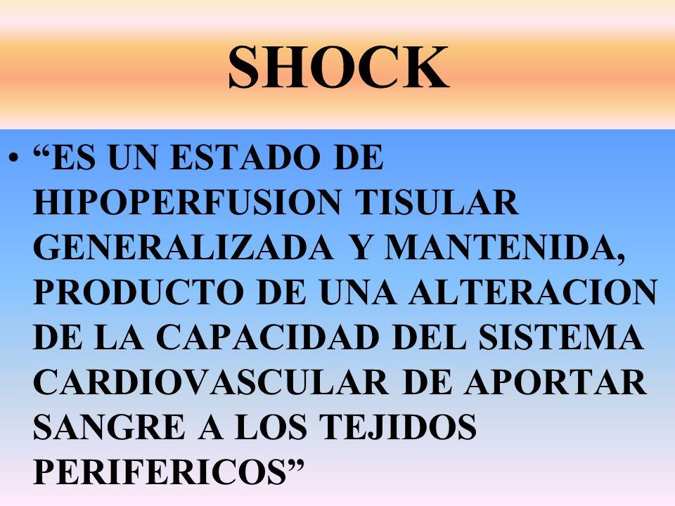 SHOCK ESTADO PATOLOGICO ASOCIADO A DETERMINADOS PROCESOS, CUYO DENOMINADOR COMUN ES LA EXISTENCIA DE HIPOPERFUSIÒN E HIPOXIA TISULAR, EN DIFERENTES ORGANOS Y SISTEMAS Y DE NO CORREGIRSE RAPIDAMENTE PRODUCE LESIONES CELULARES IRREVERSIBLES Y FALLA MULTIORGANICA.