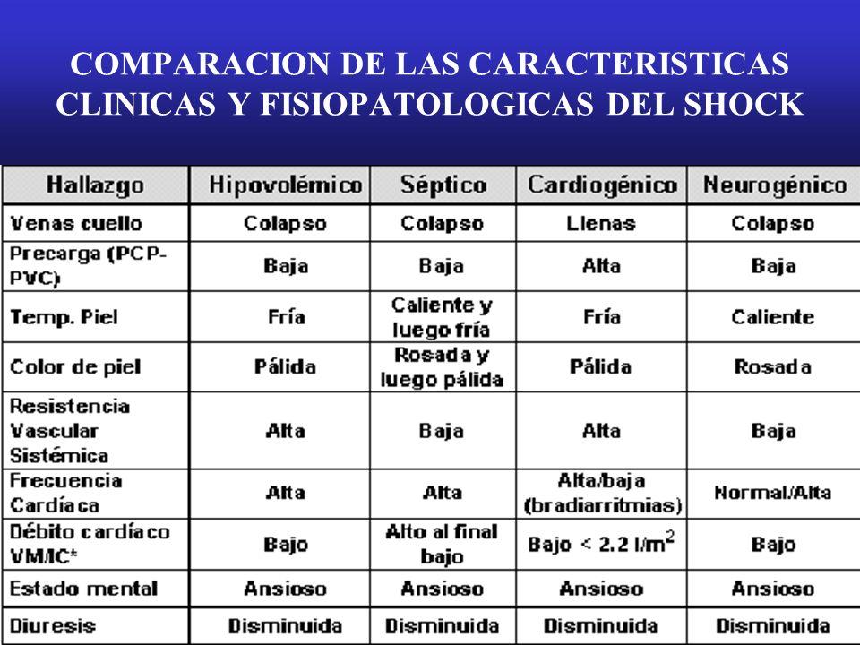 COMPARACION DE LAS CARACTERISTICAS CLINICAS Y FISIOPATOLOGICAS DEL SHOCK