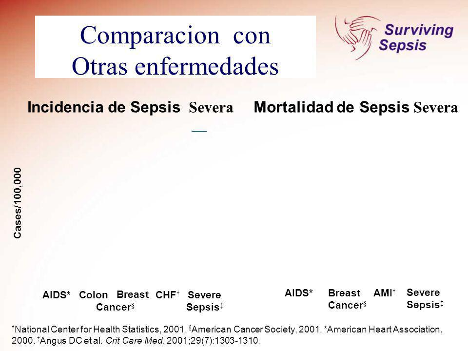 Comparacion con Otras enfermedades ;29(7):1303-1310 National Center for Health Statistics, 2001. § American Cancer Society, 2001. *American Heart Asso