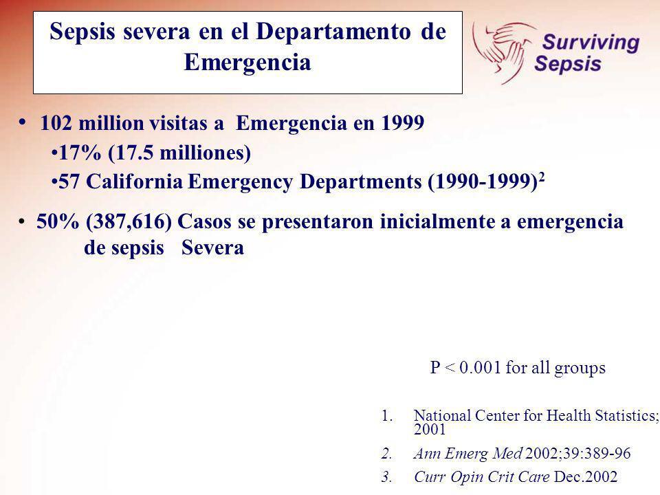 751.000 CASOS DE SEPSIS POR AÑO 215.000 MUERTES,180,000 IMA,200 CANCER PULMONAR/MAMA AUMENTO DE LA INCIDENCIA x EDAD x PROCEDIMIENTOS INVASIVOS x TERAPIA INMUNOSUPRESORA Annals of Emergency Medicine Volume 48 N0 I July 2006 Importancia del tema USA