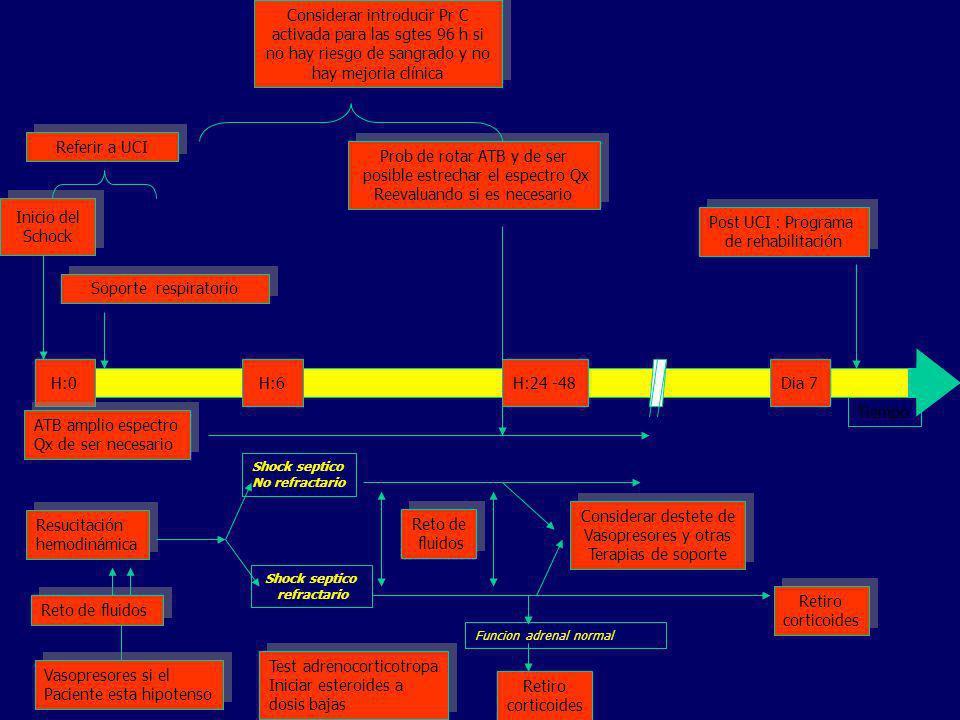 H:0H:6H:24 -48Dia 7 Tiempo Soporte respiratorio Inicio del Schock Inicio del Schock Referir a UCI Considerar introducir Pr C activada para las sgtes 9