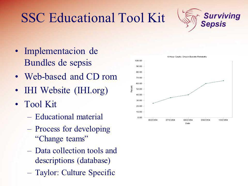 SSC Educational Tool Kit Implementacion de Bundles de sepsis Web-based and CD rom IHI Website (IHI.org) Tool Kit –Educational material –Process for de