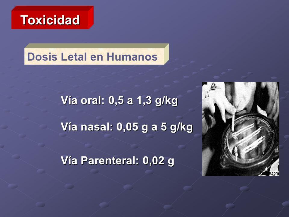 Toxicidad Dosis Letal en Humanos Vía oral: 0,5 a 1,3 g/kg Vía nasal: 0,05 g a 5 g/kg Vía Parenteral: 0,02 g