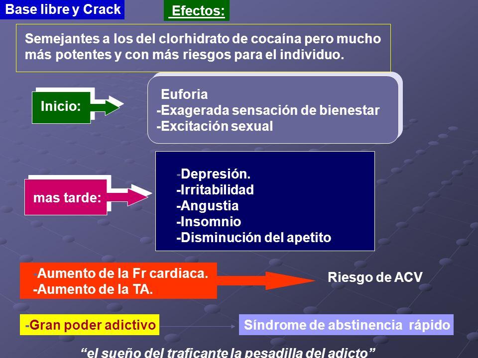 Base libre y Crack Efectos: Inicio: -Euforia -Exagerada sensación de bienestar -Excitación sexual mas tarde: -Depresión. -Irritabilidad -Angustia -Ins