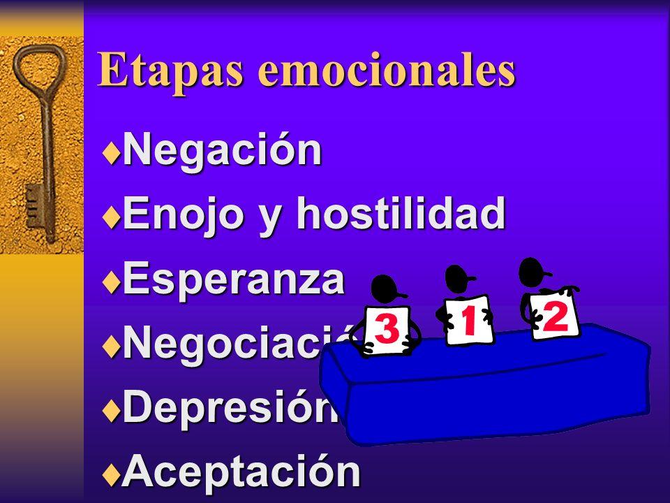 Etapas emocionales Negación Negación Enojo y hostilidad Enojo y hostilidad Esperanza Esperanza Negociación Negociación Depresión Depresión Aceptación