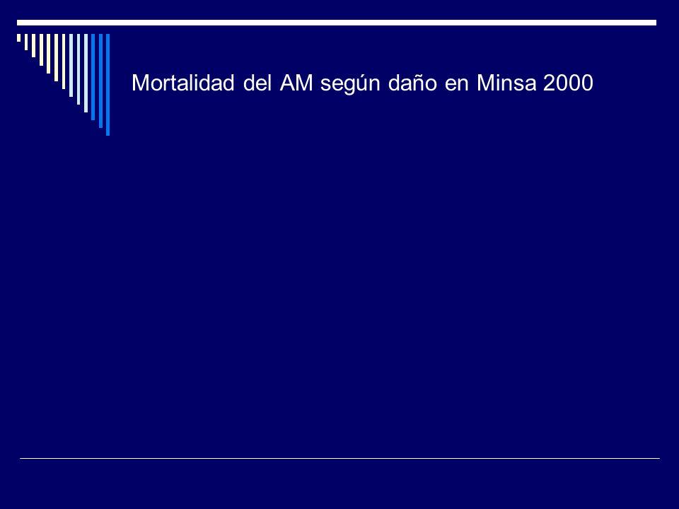 Mortalidad del AM según daño en Minsa 2000