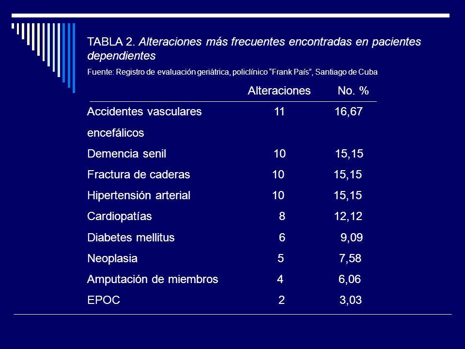 TABLA 2. Alteraciones más frecuentes encontradas en pacientes dependientes Fuente: Registro de evaluación geriátrica, policlínico Frank País, Santiago