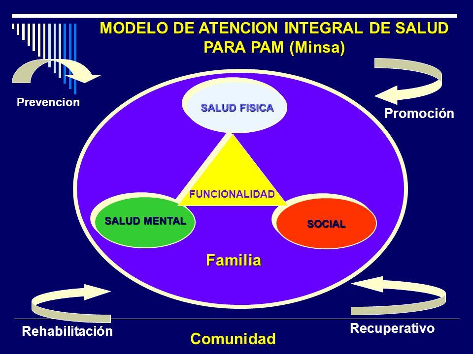 MODELO DE ATENCION INTEGRAL DE SALUD PARA PAM (Minsa) Familia Comunidad SALUD FISICA Prevención Promoción Recuperativo Rehabilitación SOCIALSOCIAL SAL