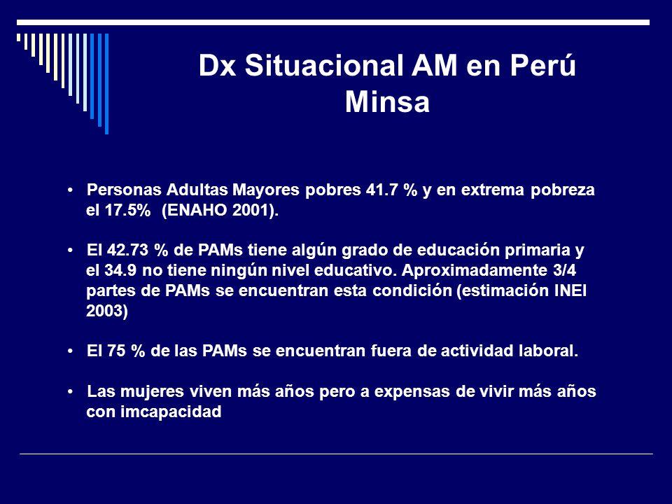 Dx Situacional AM en Perú Minsa Personas Adultas Mayores pobres 41.7 % y en extrema pobreza el 17.5% (ENAHO 2001). El 42.73 % de PAMs tiene algún grad