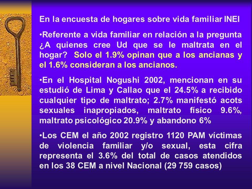 En la encuesta de hogares sobre vida familiar INEI Referente a vida familiar en relación a la pregunta ¿A quienes cree Ud que se le maltrata en el hog