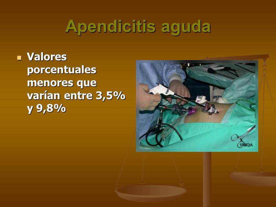 Apendicitis aguda Valores porcentuales menores que varían entre 3,5% y 9,8% Valores porcentuales menores que varían entre 3,5% y 9,8%