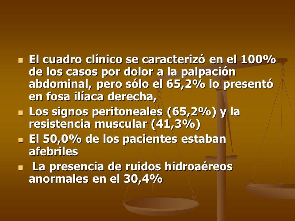 El cuadro clínico se caracterizó en el 100% de los casos por dolor a la palpación abdominal, pero sólo el 65,2% lo presentó en fosa ilíaca derecha, El